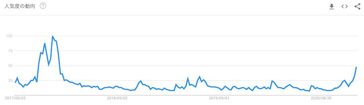 検索キーワード「ビットコイン」の人気度