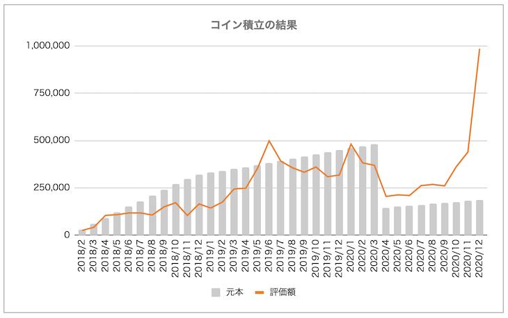 「コイン積立」運用成績推移(2020年12月)