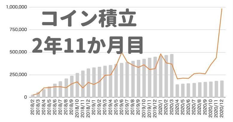 【ビットコイン積立 運用実績】35か月目は+426.3%でした