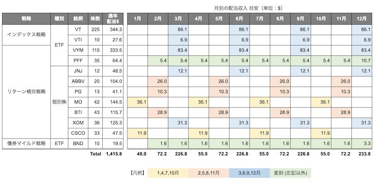 月別の配当収入 概算金額(ドル)
