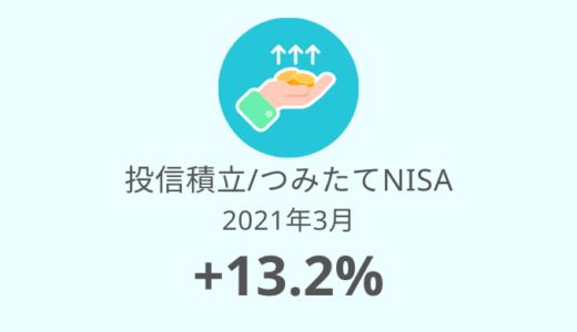 【積立投資信託 運用実績】40ヶ月目は+13.2%!株・不動産が好調(2021年3月)