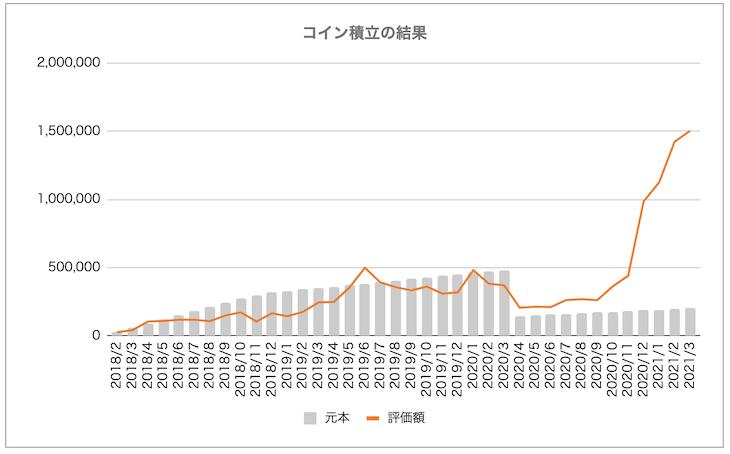「コイン積立」運用成績推移(2021年3月)