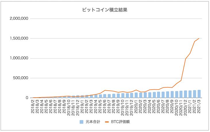 BTCのみの「コイン積立」運用成績推移(2021年3月)