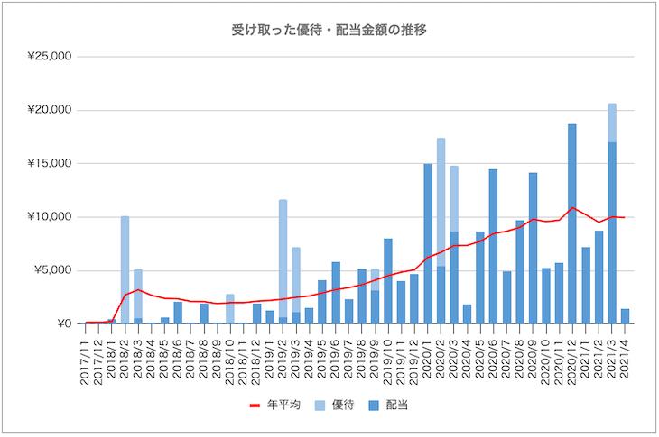 過去年平均の受け取り配当