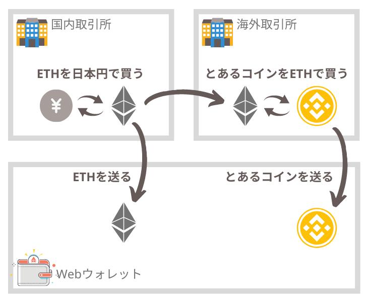 Webウォレットに仮想通貨を送る