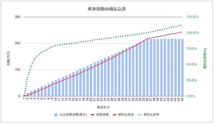 日本円建 終身保険