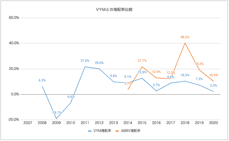 VYM・ABBV比較:増配率