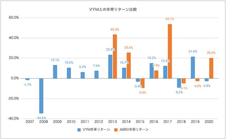 VYM・ABBV比較:リターン比較