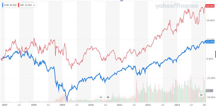 VYM・ABT比較:リーマンショック時のチャート