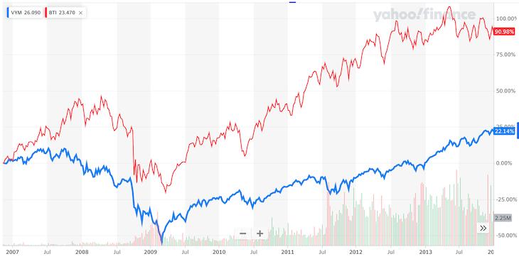 VYM・BTI比較:リーマンショック時のチャート