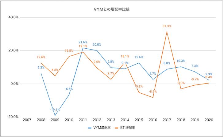 VYM・BTI比較:増配率
