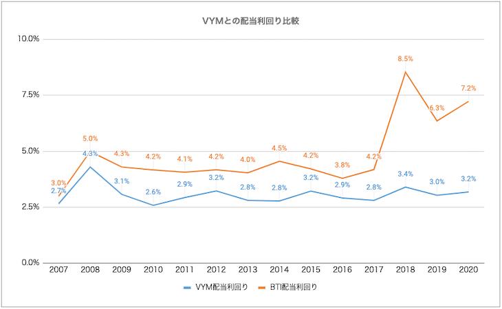 VYMとBTIにおける、2007年からの配当利回り推移