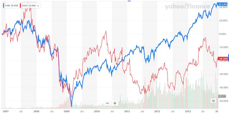 VYM・CSCO比較:リーマンショック時のチャート