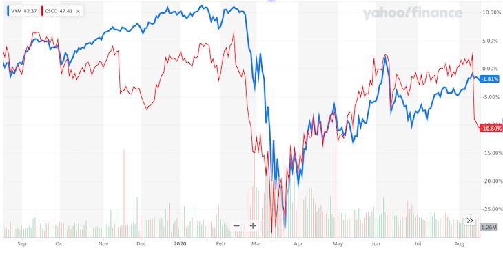 VYM・CSCO比較:コロナショック時のチャート