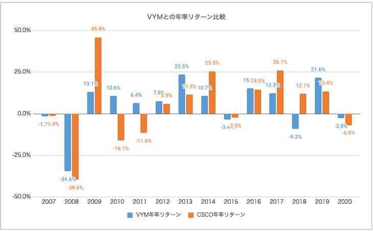 VYM・CSCO比較:リターン比較