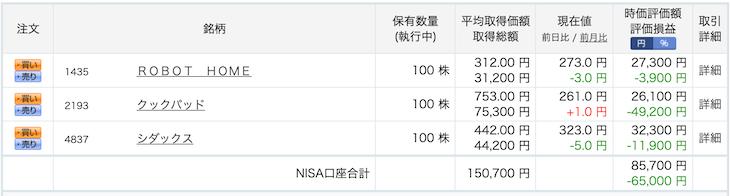 NISA口座内の日本株は含み損発生中