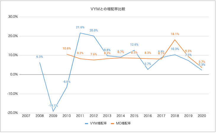 VYM・MO比較:増配率