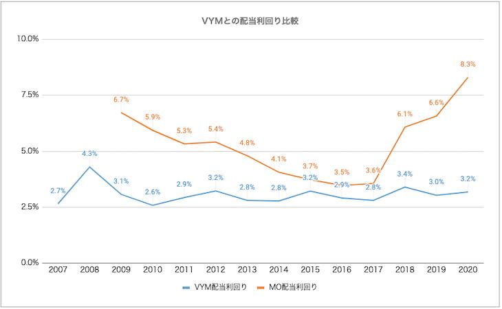 VYMとMOにおける、2007年からの配当利回り推移