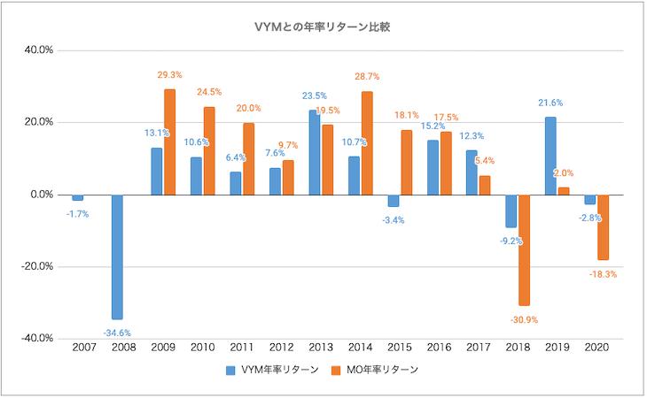 VYM・MO比較:リターン比較
