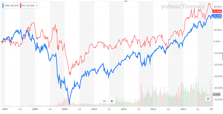 VYM・PG比較:リーマンショック時のチャート