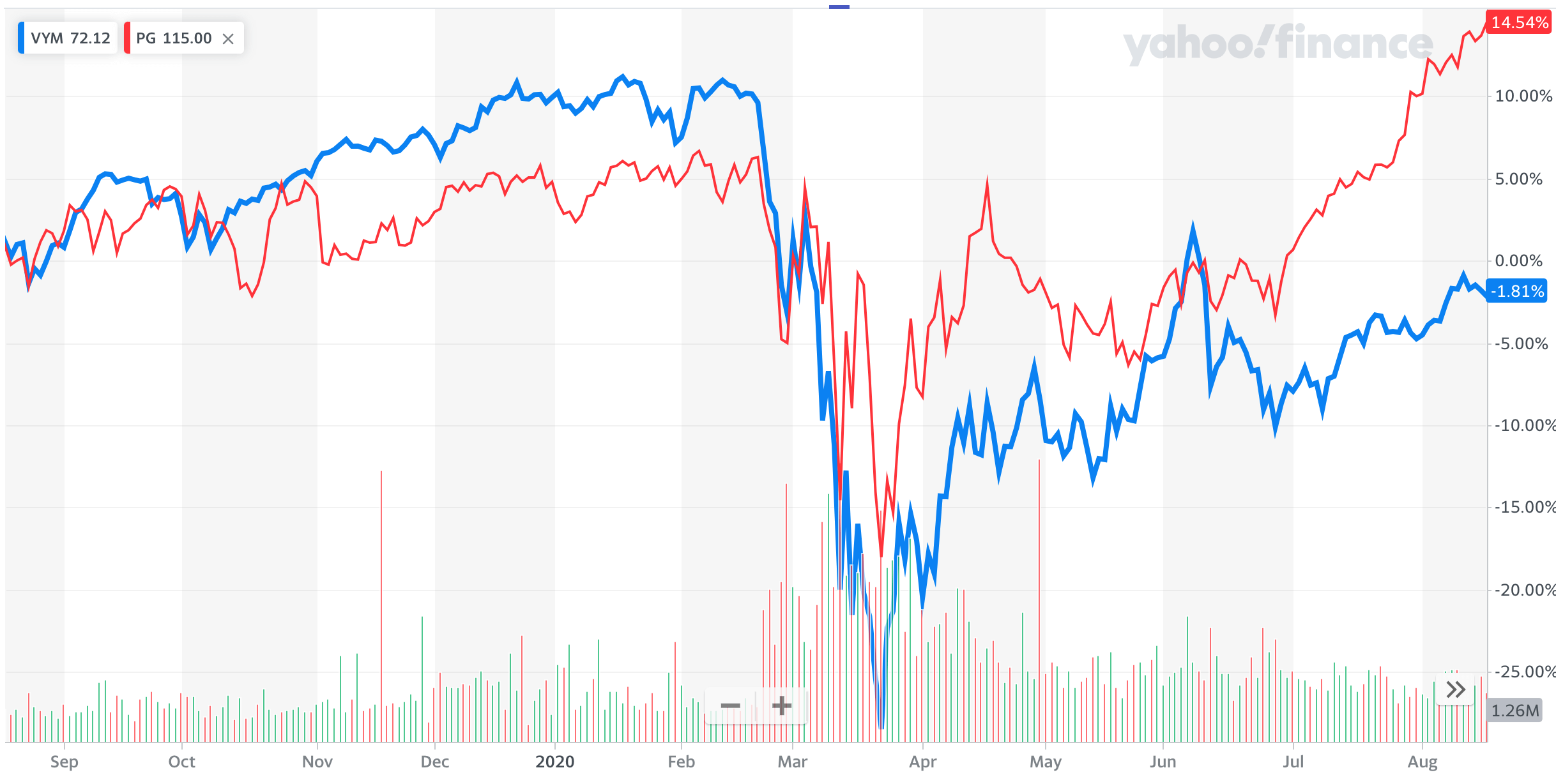 VYM・PG比較:コロナショック時のチャート