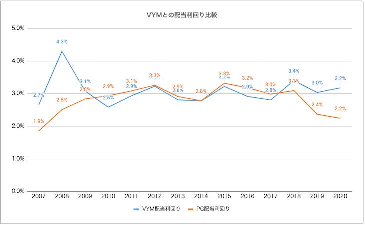 VYMとPGにおける、2007年からの配当利回り推移