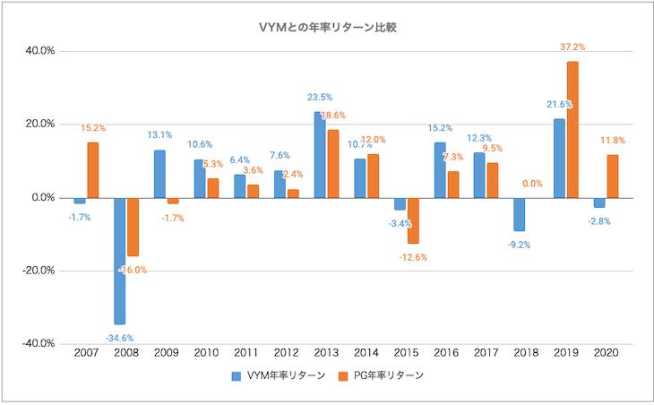 VYM・PG比較:リターン比較