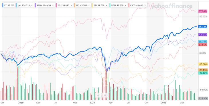 VT(全世界株式ETF)と個別株を比較