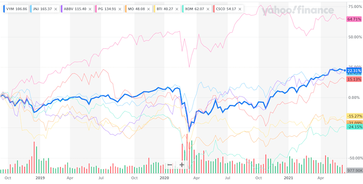 VYM(米国高配当株式ETF)と個別株を比較