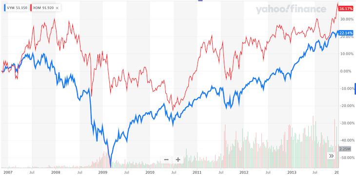 VYM・XOM比較:リーマンショック時のチャート