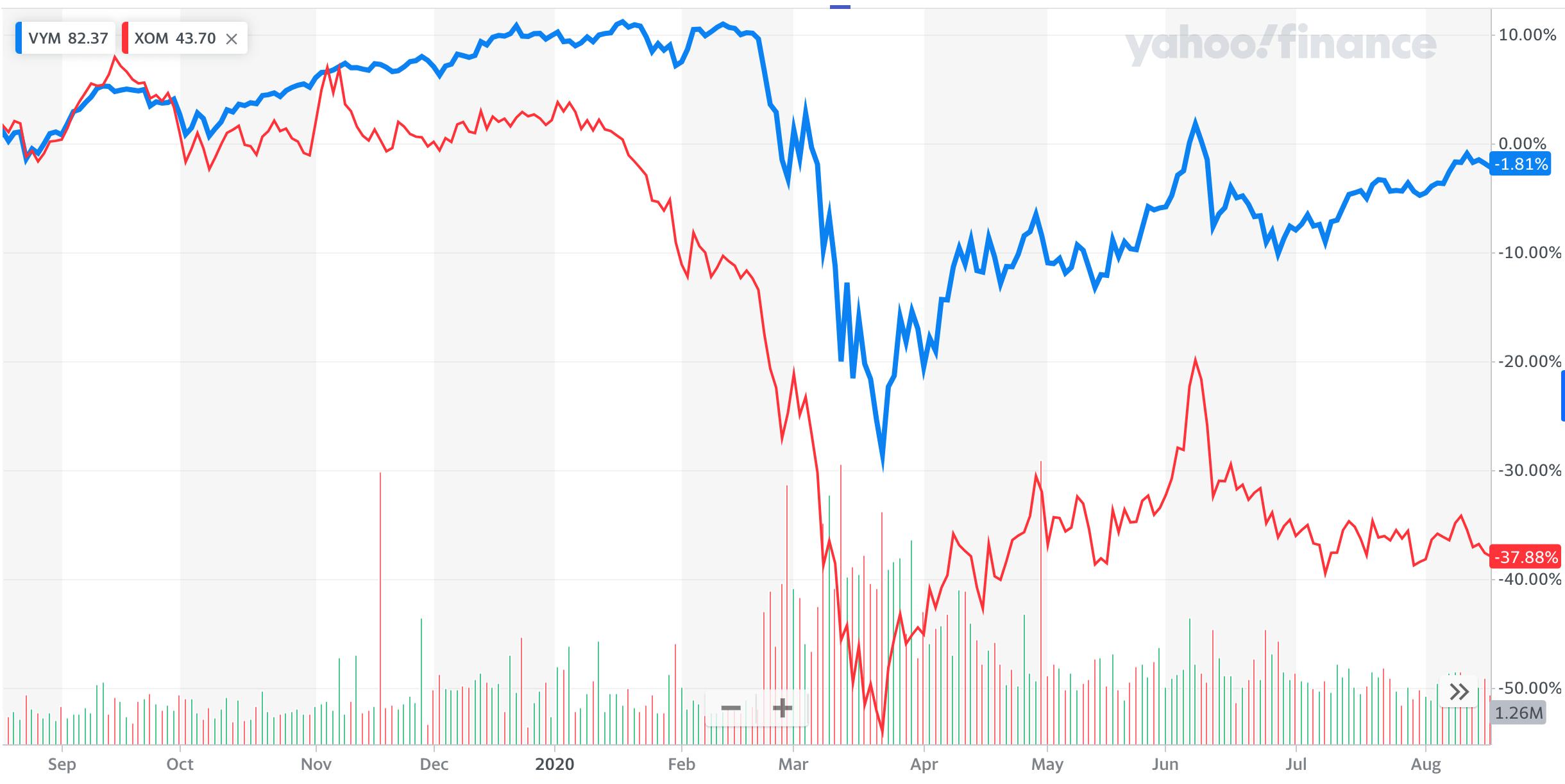 VYM・XOM比較:コロナショック時のチャート
