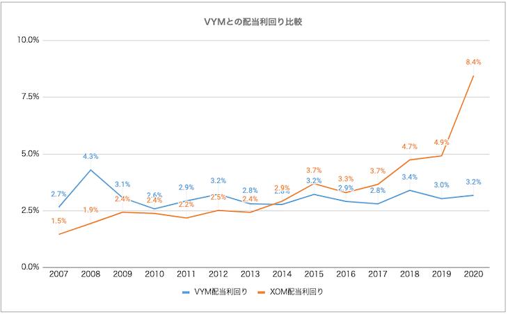VYMとJNJにおける、2007年からの配当利回り推移