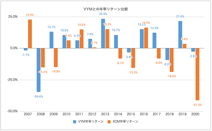 VYM・XOM比較:リターン比較