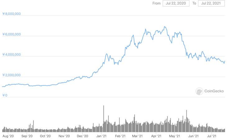 BTCの直近1年チャート