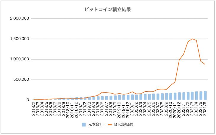 「コイン積立」運用成績推移(2021年6月)