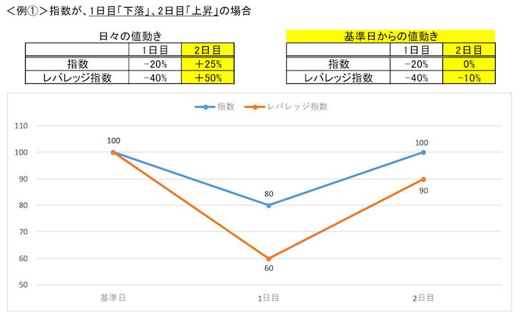 レバレッジETFの値動きケース1(金融庁レポート)