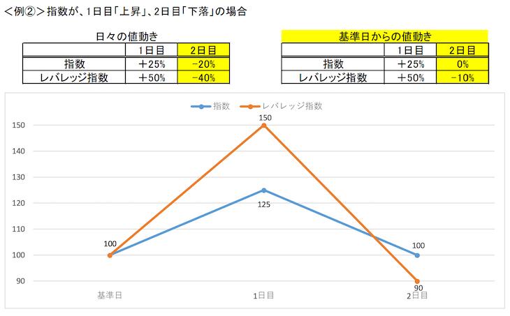 レバレッジETFの値動きケース2(金融庁レポート)