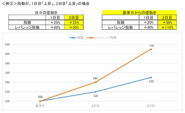 レバレッジETFの値動きケース3(金融庁レポート)