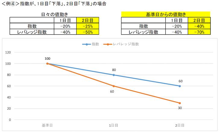 レバレッジETFの値動きケース4(金融庁レポート)
