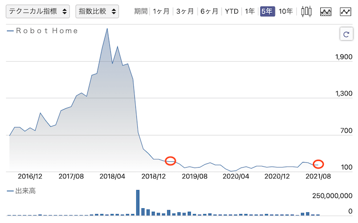 【株式リターン補完戦略(個別株)】Robot Home売却