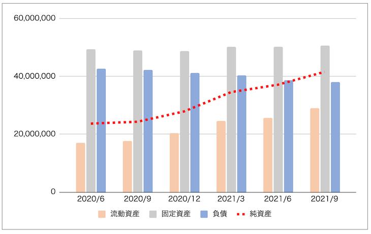 流動資産・固定資産・負債・純資産の推移
